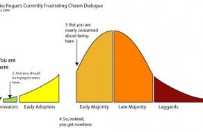 Imagen: Segmentación por adopción de la innovación