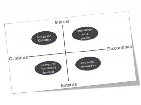 Mapa de Innovación